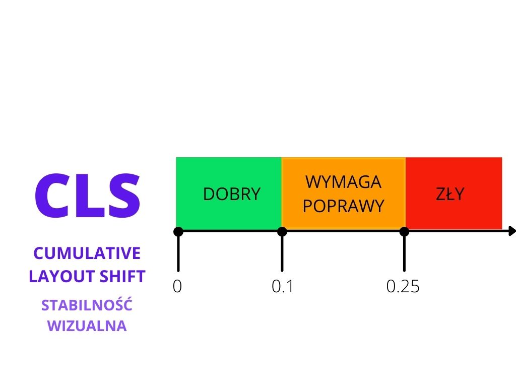 Culmulative Layout Shift  jeden z core web vitals
