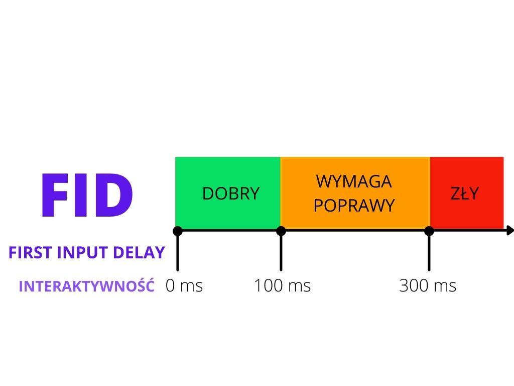 First Input Delay interaktywność