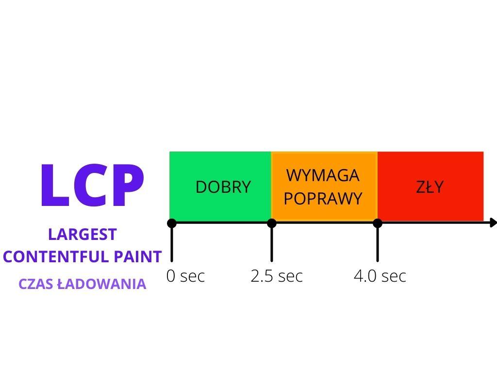 Largest Contentful Paint jeden z core web vitals